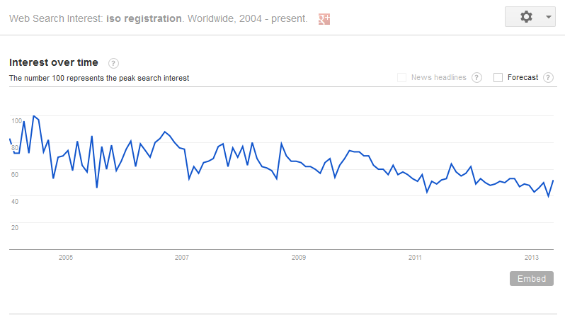 Source: trends.google.com
