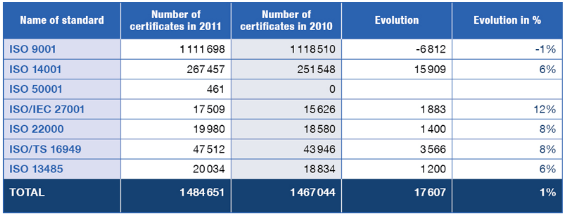 Source: The ISO Survey of Management System Standard Certifications – 2011, ISO.org